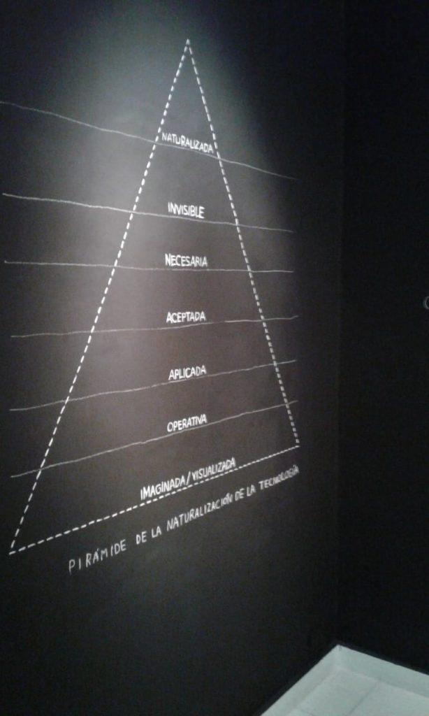 Pirámide de integración de la tecnología